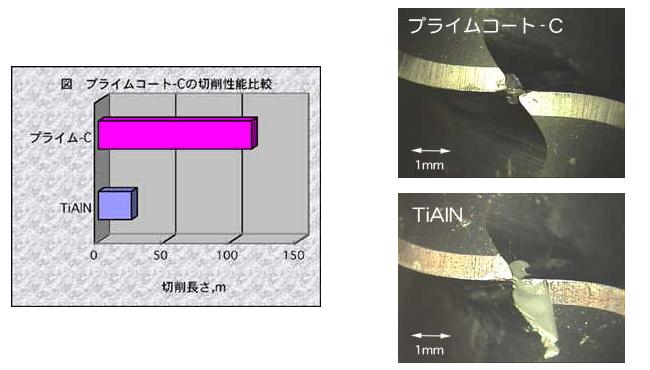 プライムコート-C 超潤滑被膜の特性