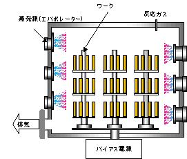 CA(カソードアーク)方式原理図