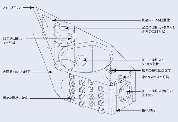 メタルインジェクション(MIM 射出成形粉末冶金)設計