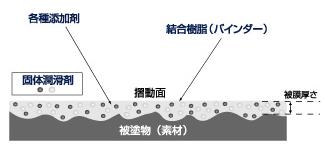 ドライフィルムの 断面イメージ図