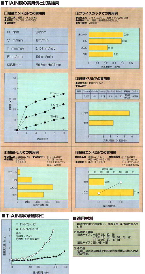 TiAlN膜の実用例と試験結果