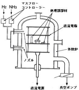 ラジカル窒化装置の概略図