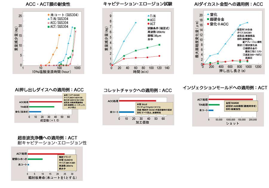 ACC・ACT(超耐食膜)の特性